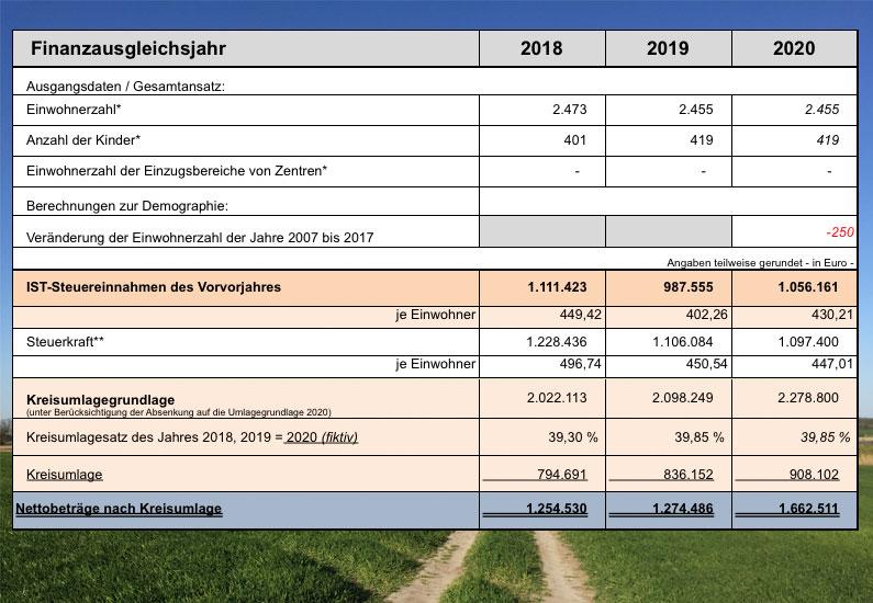 Kommunaler Finanzausgleich: Geldregen für Bobitz?